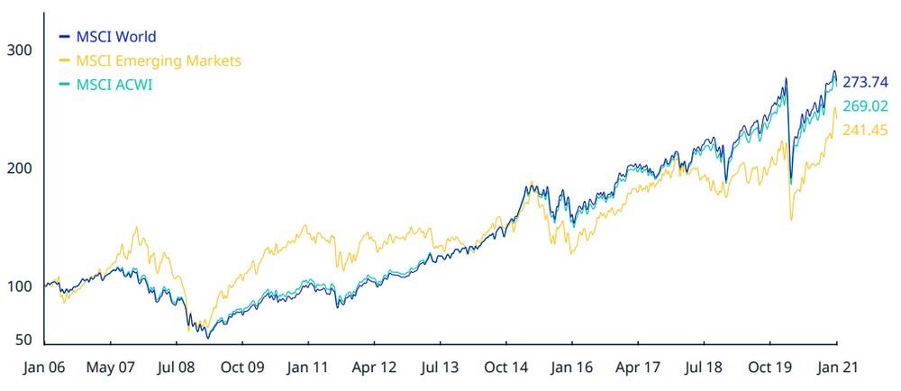 performance du MSCI world