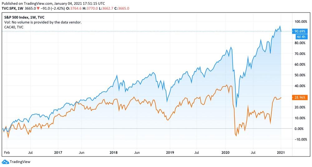 Performance du S&P 500 comparé au CAC 40 sur 5 ans
